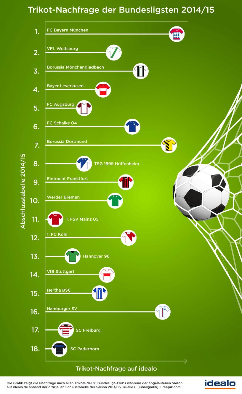 Trikotverkauf Bundesliga 2014/15