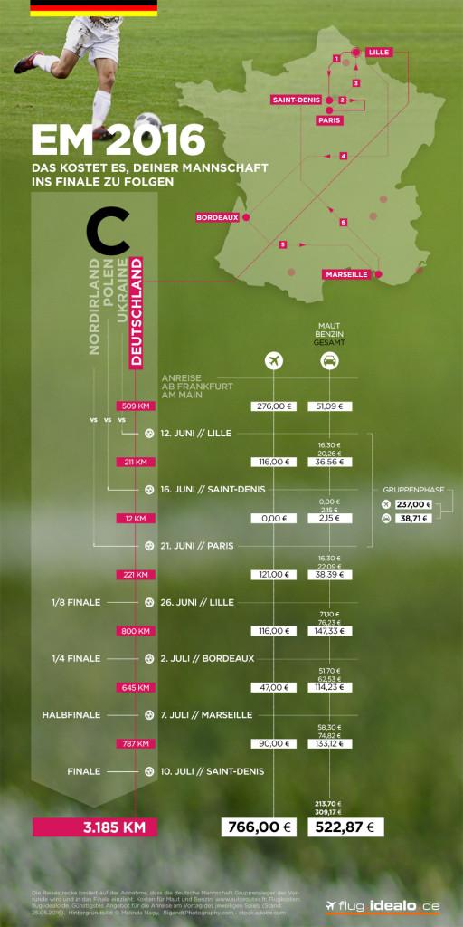 Kosten für die Fans zur EM 2016
